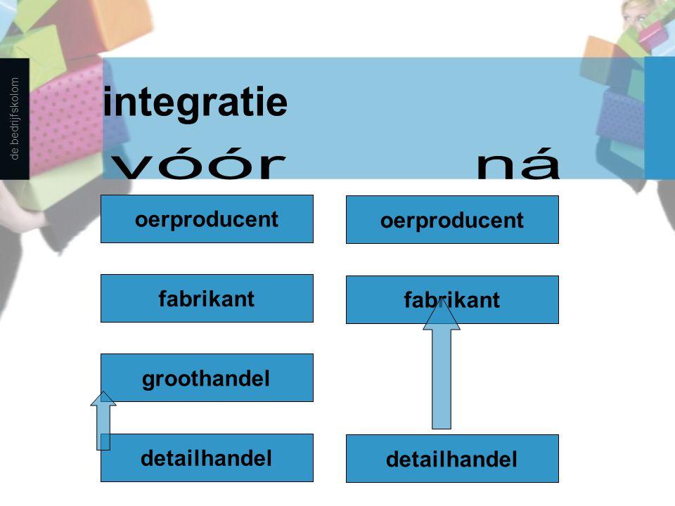 integratie de bedrijfskolom detailhandel fabrikant oerproducent detailhandel groothandel fabrikant oerproducent