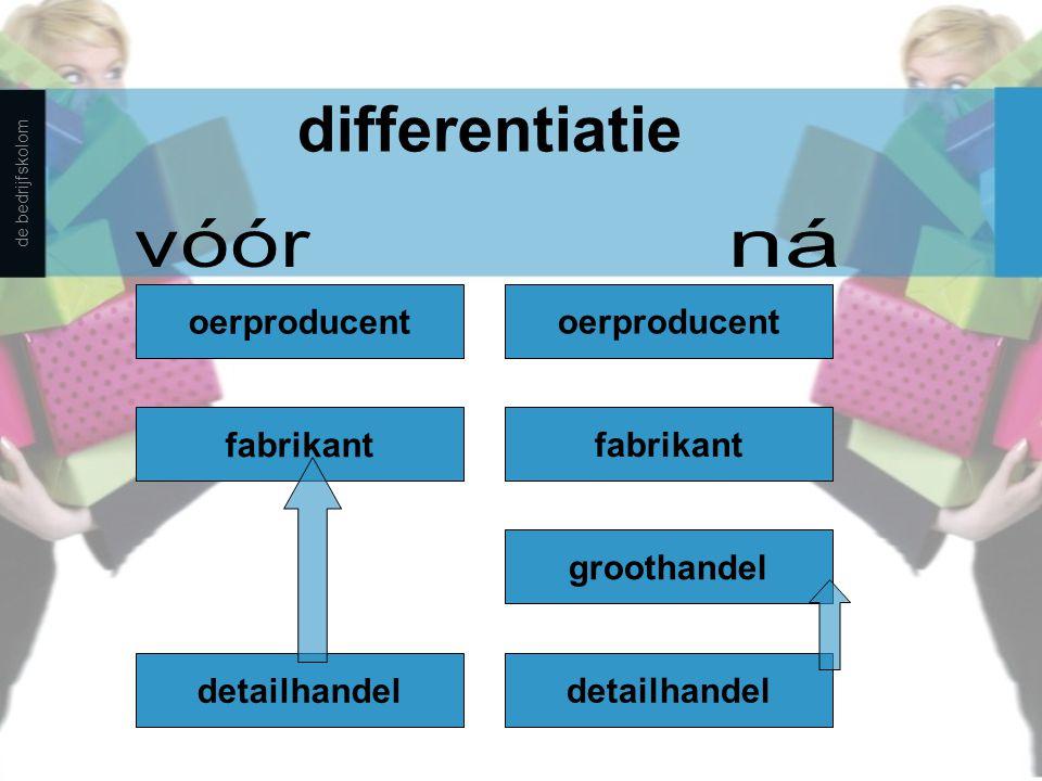 samenwerking leidt tot integratie door samenwerking /fusies worden de detailhandels- ondernemingen steeds groter de detailhandelsondernemingen nemen steeds vaker zelf de grossiersfunctie over (integratie) de bedrijfskolom