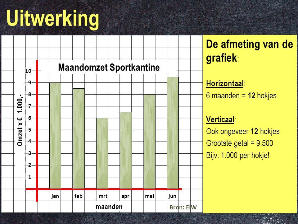 Voorbeeld De gegevens in de tabel geven de maandomzetten van de sportkantine weer van het eerste halfjaar van dit jaar. Teken de kolomgrafiek van de g