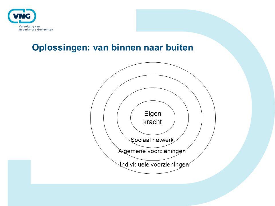 Oplossingen: van binnen naar buiten Sociaal netwerk Eigen kracht Algemene voorzieningen Individuele voorzieningen