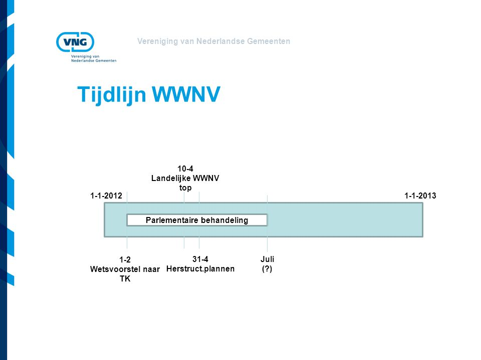 Vereniging van Nederlandse Gemeenten Tijdlijn WWNV 1-1-20121-1-2013 1-2 Wetsvoorstel naar TK 31-4 Herstruct.plannen 10-4 Landelijke WWNV top Parlementaire behandeling Juli ( )
