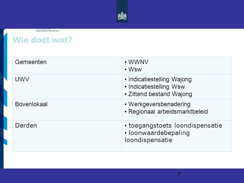 Vereniging van Nederlandse Gemeenten Wie doet wat.