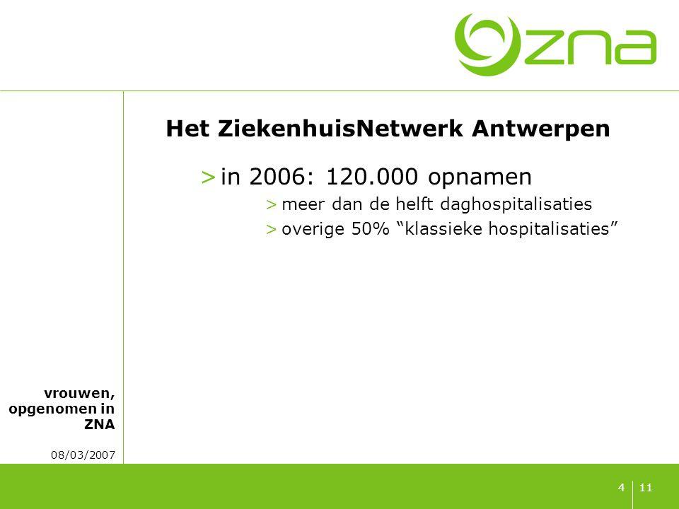 vrouwen, opgenomen in ZNA 08/03/2007 114 Het ZiekenhuisNetwerk Antwerpen >in 2006: 120.000 opnamen >meer dan de helft daghospitalisaties >overige 50% klassieke hospitalisaties