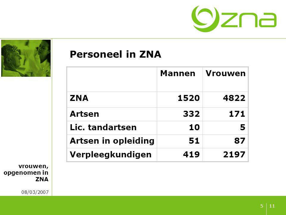 vrouwen, opgenomen in ZNA 08/03/2007 115 Personeel in ZNA MannenVrouwen ZNA15204822 Artsen332171 Lic. tandartsen105 Artsen in opleiding5187 Verpleegku