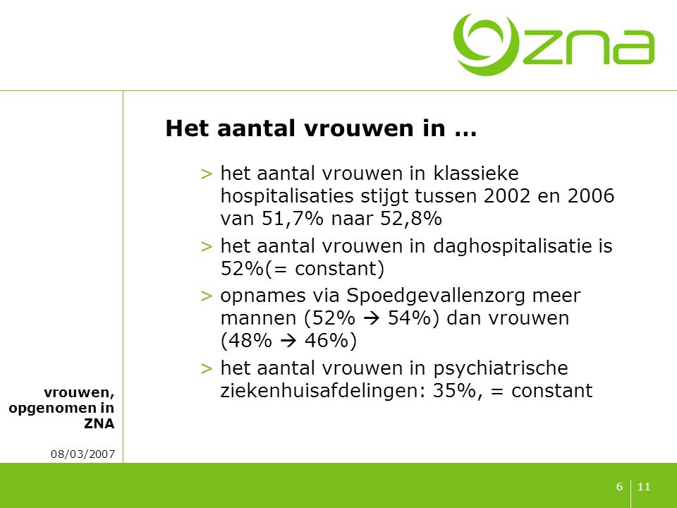 vrouwen, opgenomen in ZNA 08/03/2007 116 Het aantal vrouwen in … >het aantal vrouwen in klassieke hospitalisaties stijgt tussen 2002 en 2006 van 51,7%