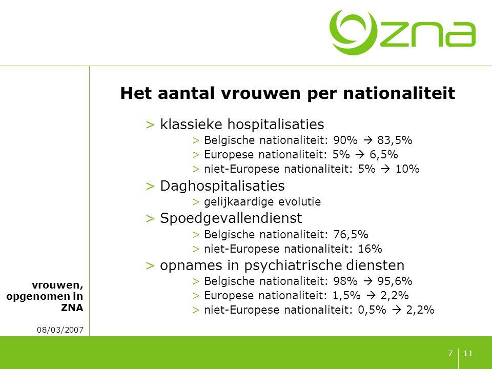 vrouwen, opgenomen in ZNA 08/03/2007 117 Het aantal vrouwen per nationaliteit >klassieke hospitalisaties >Belgische nationaliteit: 90%  83,5% >Europese nationaliteit: 5%  6,5% >niet-Europese nationaliteit: 5%  10% >Daghospitalisaties >gelijkaardige evolutie >Spoedgevallendienst >Belgische nationaliteit: 76,5% >niet-Europese nationaliteit: 16% >opnames in psychiatrische diensten >Belgische nationaliteit: 98%  95,6% >Europese nationaliteit: 1,5%  2,2% >niet-Europese nationaliteit: 0,5%  2,2%