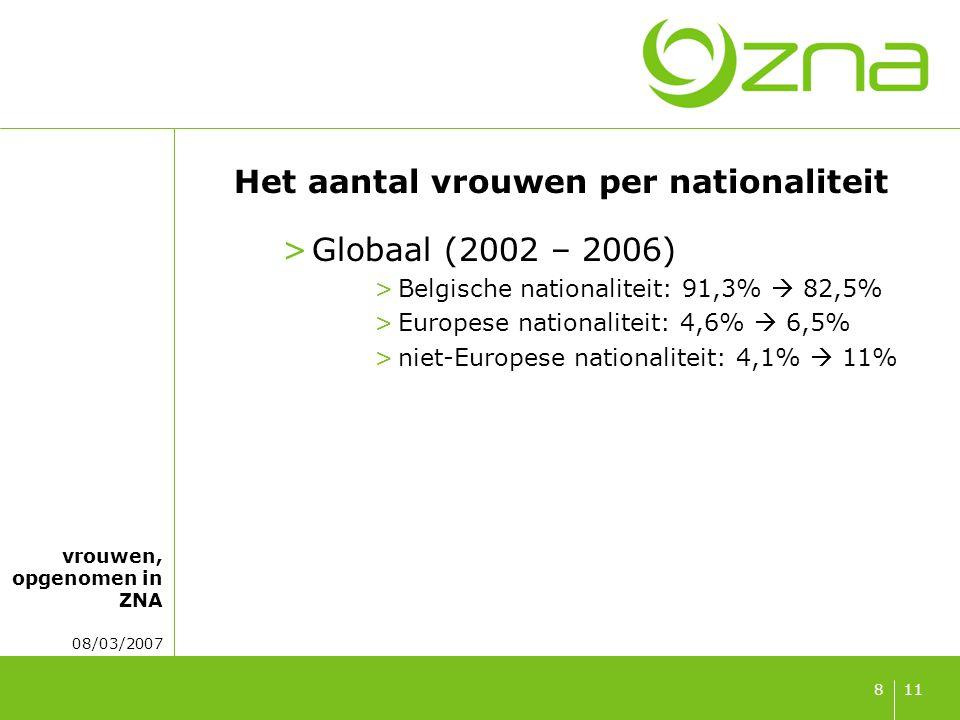 vrouwen, opgenomen in ZNA 08/03/2007 118 Het aantal vrouwen per nationaliteit >Globaal (2002 – 2006) >Belgische nationaliteit: 91,3%  82,5% >Europese nationaliteit: 4,6%  6,5% >niet-Europese nationaliteit: 4,1%  11%