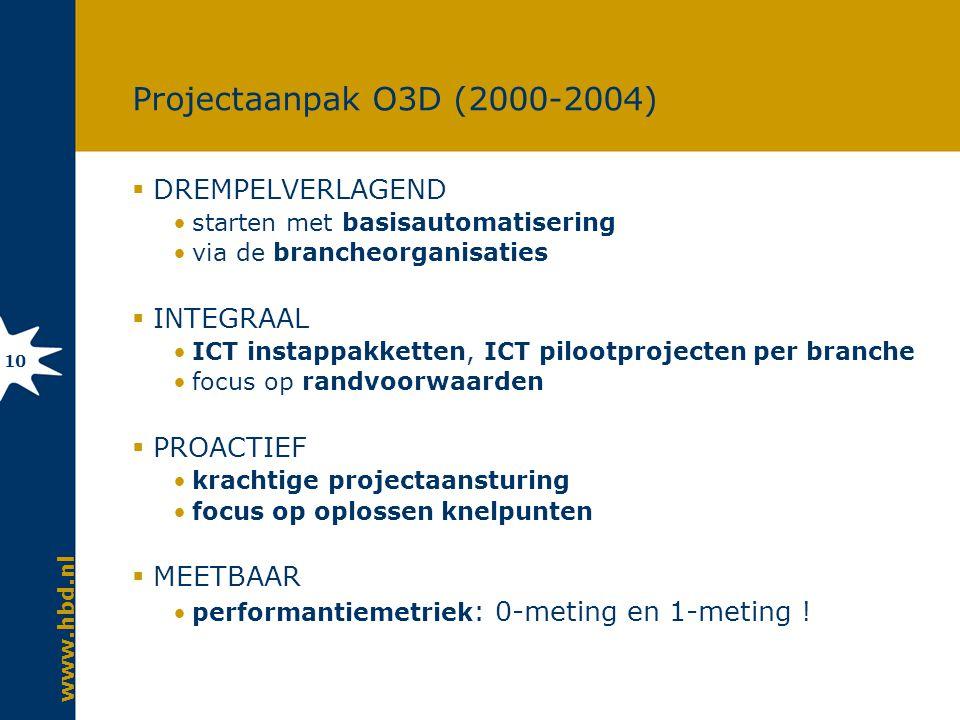 www.hbd.nl 10 Projectaanpak O3D (2000-2004)  DREMPELVERLAGEND starten met basisautomatisering via de brancheorganisaties  INTEGRAAL ICT instappakketten, ICT pilootprojecten per branche focus op randvoorwaarden  PROACTIEF krachtige projectaansturing focus op oplossen knelpunten  MEETBAAR performantiemetriek : 0-meting en 1-meting !