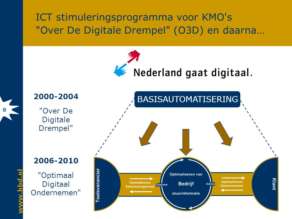 www.hbd.nl 8 ICT stimuleringsprogramma voor KMO s Over De Digitale Drempel (O3D) en daarna… 2000-2004 Over De Digitale Drempel 2006-2010 Optimaal Digitaal Ondernemen BASISAUTOMATISERING