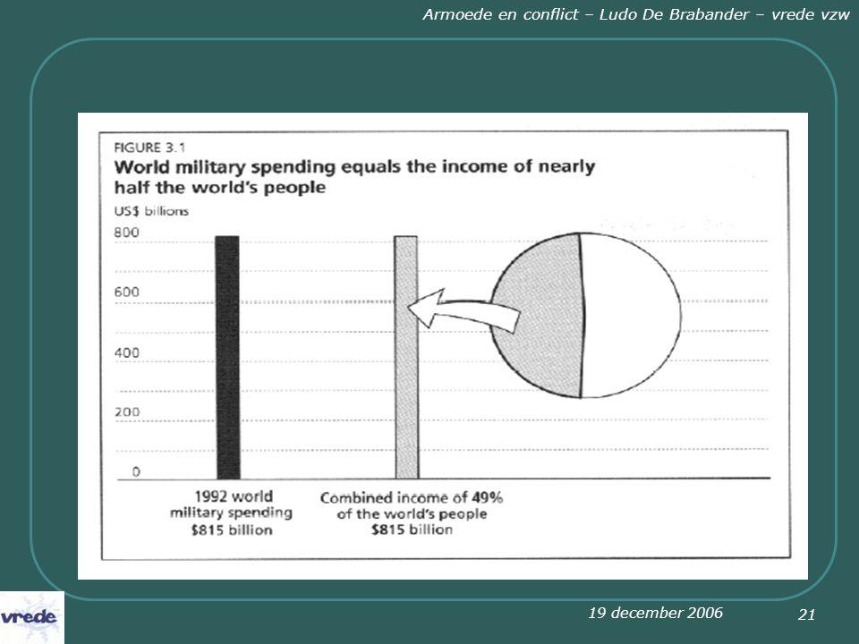 19 december 2006 Armoede en conflict – Ludo De Brabander – vrede vzw 21 Militaire uitgaven en inkomen