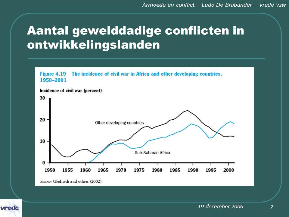 19 december 2006 Armoede en conflict – Ludo De Brabander – vrede vzw 7 Aantal gewelddadige conflicten in ontwikkelingslanden