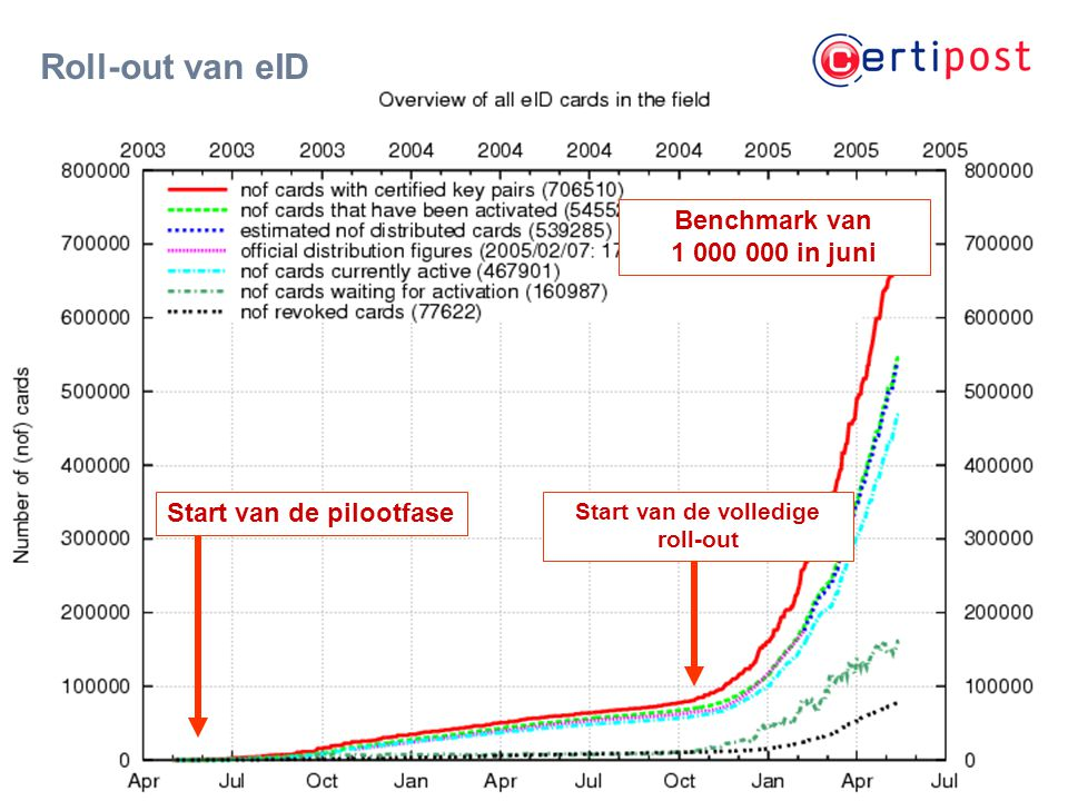 ‹#› Roll-out van eID Start van de pilootfase Start van de volledige roll-out Benchmark van 1 000 000 in juni