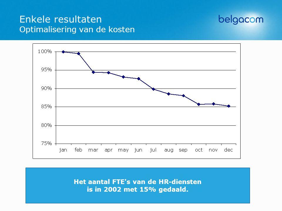 Enkele resultaten Optimalisering van de kosten Het aantal FTE s van de HR-diensten is in 2002 met 15% gedaald.