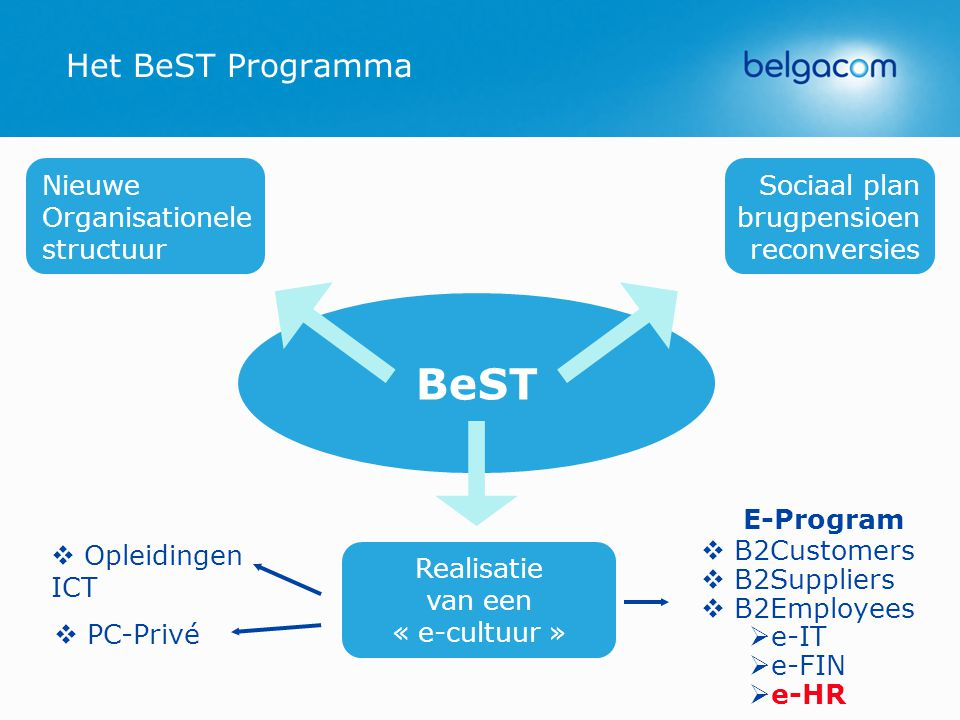 Het BeST Programma BeST Nieuwe Organisationele structuur Sociaal plan brugpensioen reconversies Realisatie van een « e-cultuur » E-Program   B2Customers   B2Suppliers   B2Employees   e-IT   e-FIN   e-HR   Opleidingen ICT   PC-Privé