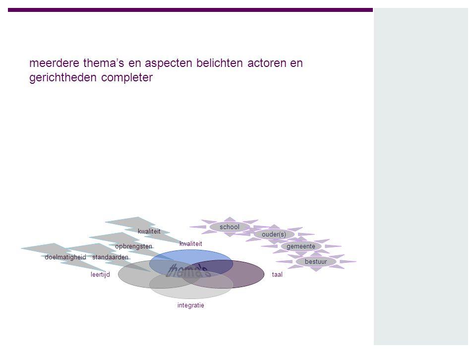 meerdere thema's en aspecten belichten actoren en gerichtheden completer school ouder(s) gemeente bestuur doelmatigheidstandaarden opbrengsten kwalite