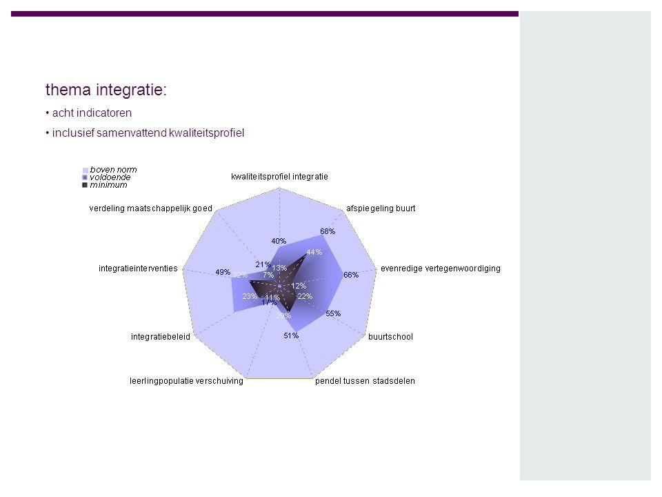 thema integratie: acht indicatoren inclusief samenvattend kwaliteitsprofiel