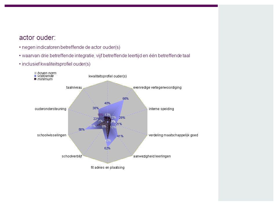 actor ouder: negen indicatoren betreffende de actor ouder(s) waarvan drie betreffende integratie, vijf betreffende leertijd en één betreffende taal in