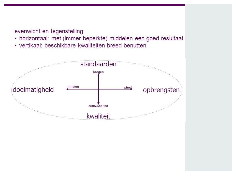 opbrengsten doelmatigheid kwaliteit standaarden winst authenticiteit limieten borgen evenwicht en tegenstelling: horizontaal: met (immer beperkte) mid