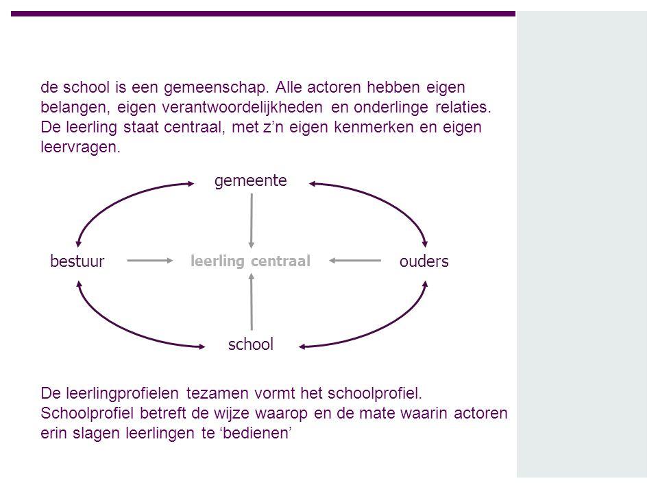 leerling ouders school bestuur gemeente leerling centraal de school is een gemeenschap. Alle actoren hebben eigen belangen, eigen verantwoordelijkhede