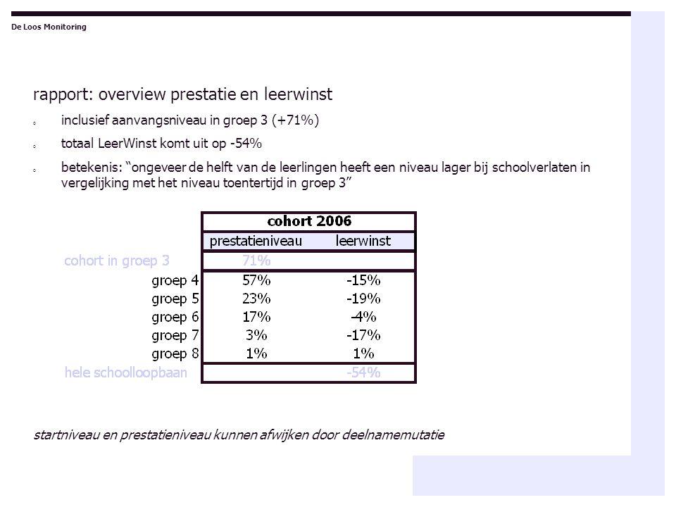 """rapport: overview prestatie en leerwinst o inclusief aanvangsniveau in groep 3 (+71%) o totaal LeerWinst komt uit op -54% o betekenis: """"ongeveer de he"""