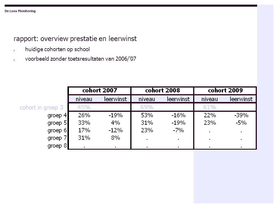 rapport: overview prestatie en leerwinst o huidige cohorten op school o voorbeeld zonder toetsresultaten van 2006/'07 De Loos Monitoring