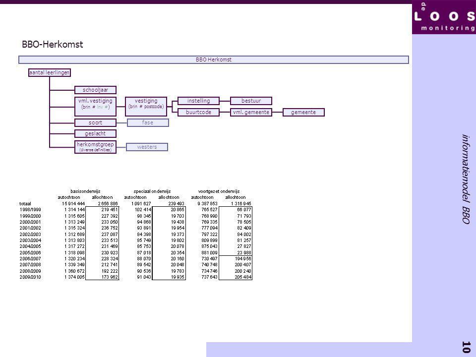 10 informatiemodel BBO BBO-Herkomst vml.