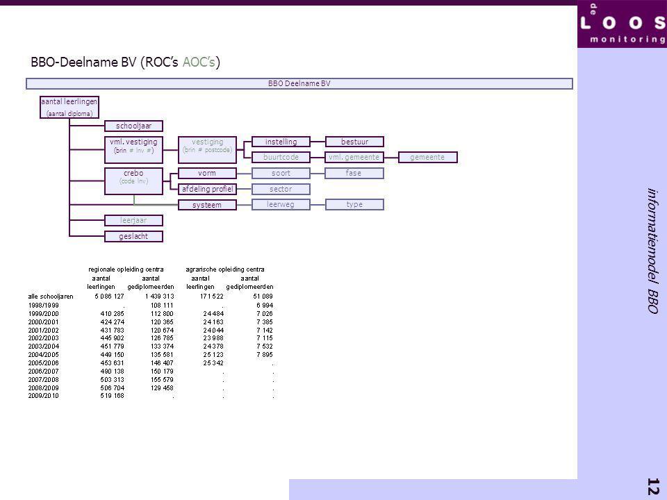 12 informatiemodel BBO BBO-Deelname BV (ROC's AOC's) aantal leerlingen (aantal diploma) schooljaar geslacht BBO Deelname BV leerjaar systeem leerwegtype vorm soortfase crebo (code lnv) afdeling profielsector vml.