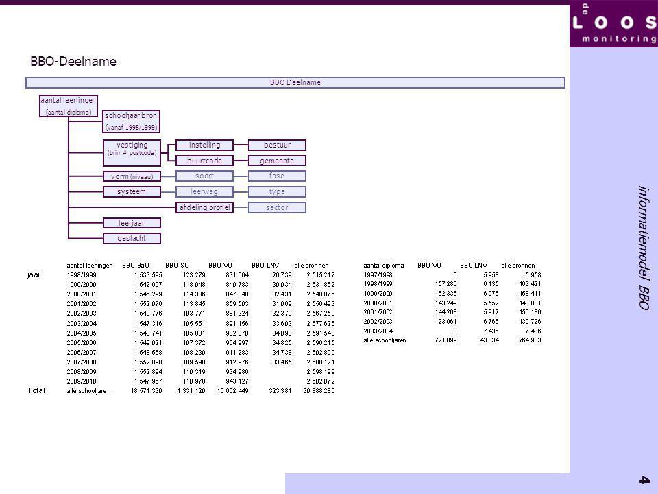 4 informatiemodel BBO BBO-Deelname aantal leerlingen (aantal diploma) schooljaar bron (vanaf 1998/1999) geslacht BBO Deelname vestiging (brin # postco