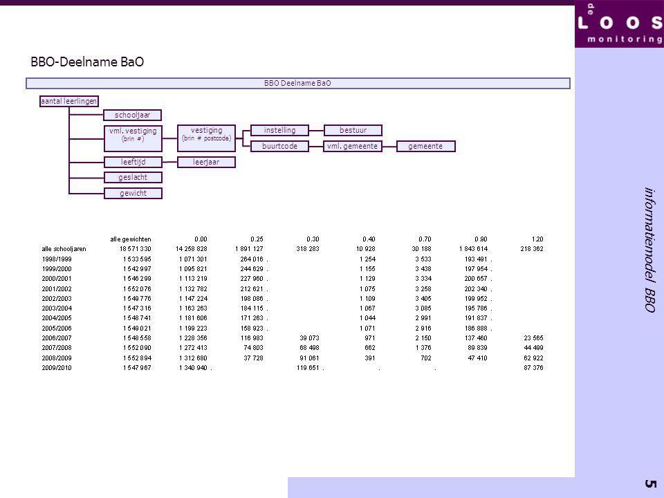 5 informatiemodel BBO BBO-Deelname BaO vml.