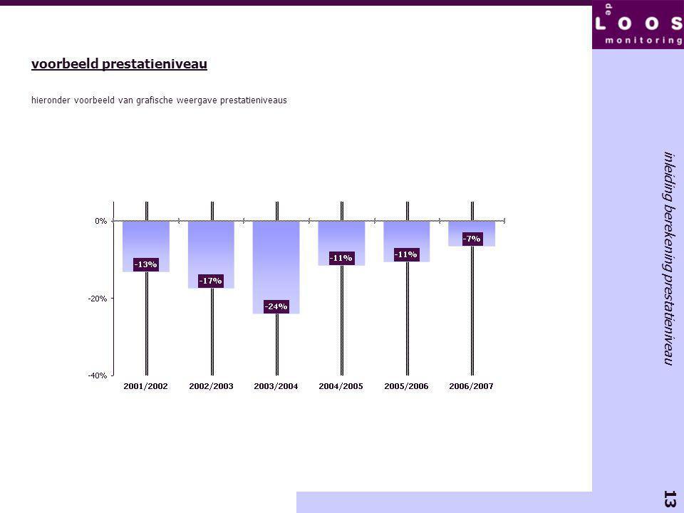 13 inleiding berekening prestatieniveau voorbeeld prestatieniveau hieronder voorbeeld van grafische weergave prestatieniveaus