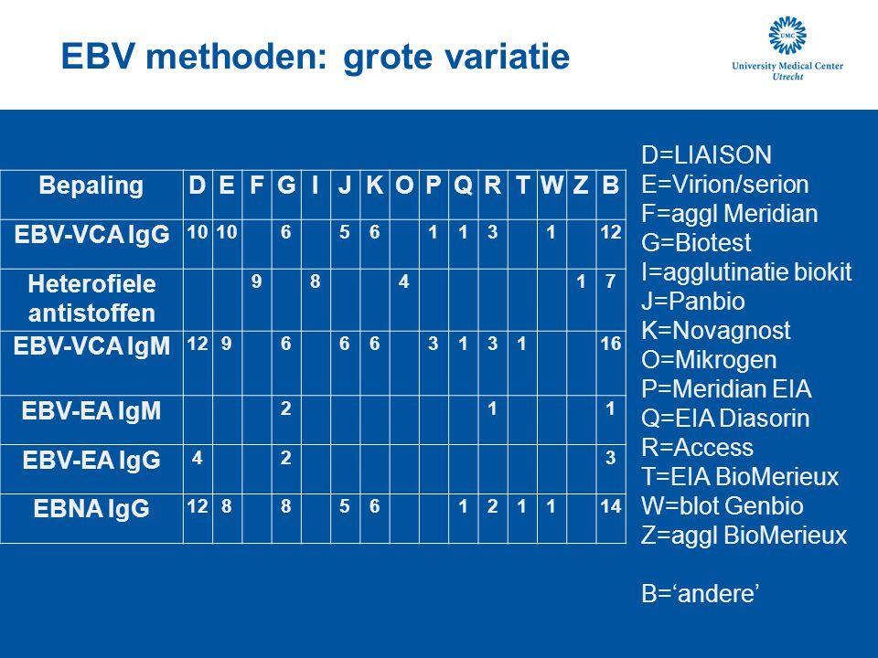 CMV, toxoplasma methoden: variatie BepalingACDEGKLMOPQUVB CMV-IgG aviditeit1945 CMV IgM23126102541117 CMV IgG181251524231118 Toxoplasma IgM2316410539 Toxoplasma IgG aviditeit11411 Toxoplasma IgG2217411539 A=VIDAS C=Axsym D=LIAISON E=Architect G=Virion/serion K=Immulite M=Enzygnost O=BioMerieux P=DiaSorin Q=Access U=immunodot Genbio V=EIA Meddens B='andere' CMV aviditeit n=24 Toxoplasma aviditeit n=12