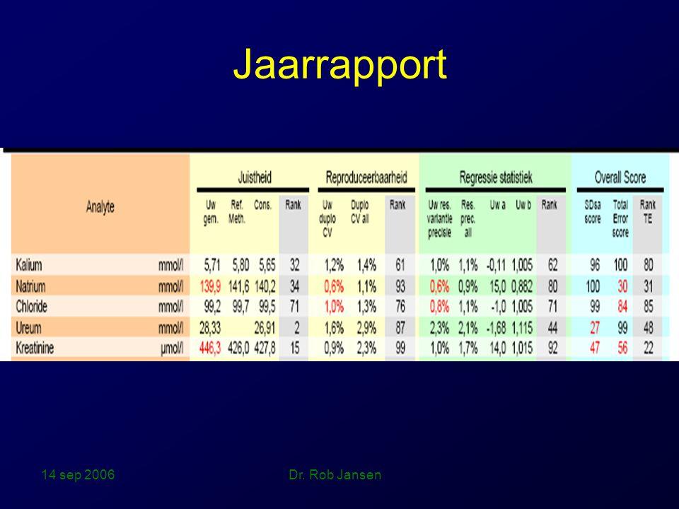 14 sep 2006 Dr. Rob Jansen Jaarrapport