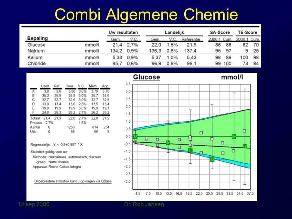 14 sep 2006 Dr. Rob Jansen Combi Algemene Chemie