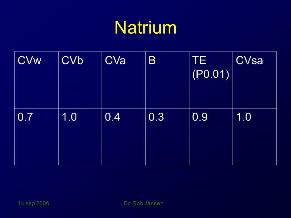 14 sep 2006 Dr. Rob Jansen Natrium CVwCVbCVaBTE (P0.01) CVsa 0.71.00.40.30.91.0