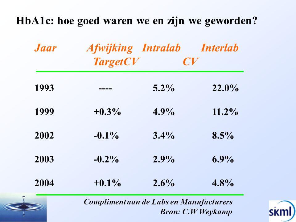 HbA1c: hoe goed waren we en zijn we geworden? Jaar Afwijking Intralab Interlab TargetCVCV 1993 ----5.2%22.0% 1999 +0.3%4.9%11.2% 2002 -0.1%3.4%8.5% 20