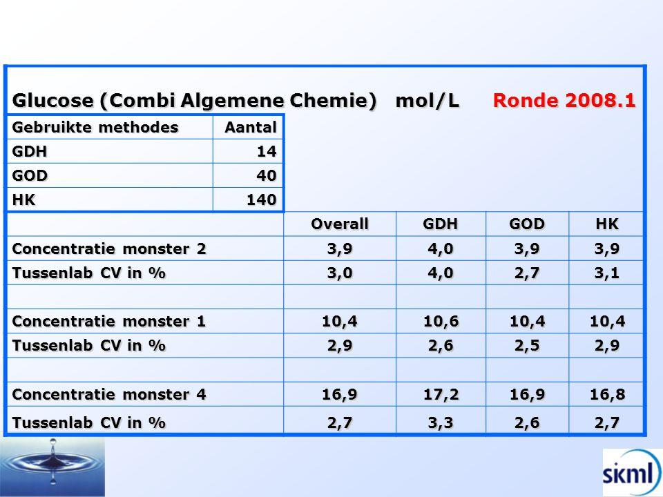 Glucose (Combi Algemene Chemie) mol/L Ronde 2008.1 Gebruikte methodes Aantal GDH14 GOD40 HK140 OverallGDHGODHK Concentratie monster 2 3,94,03,93,9 Tus