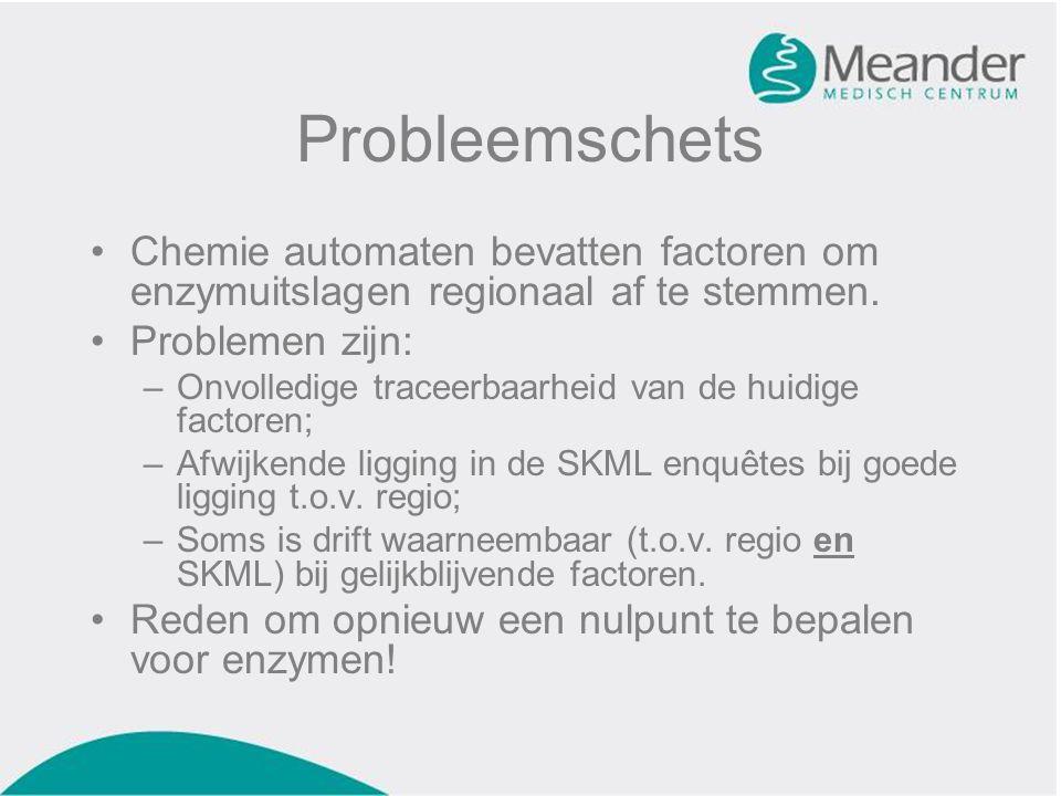 Probleemschets Chemie automaten bevatten factoren om enzymuitslagen regionaal af te stemmen.