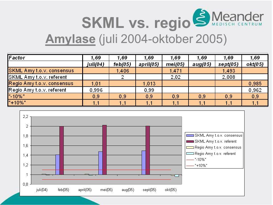 SKML vs. regio Amylase (juli 2004-oktober 2005)