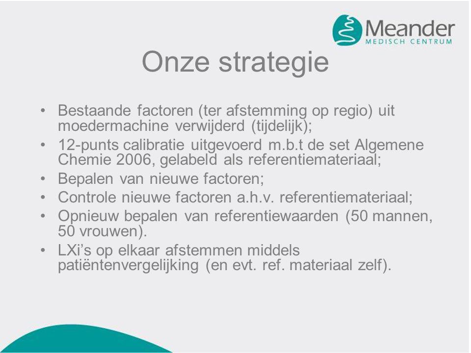 Onze strategie Bestaande factoren (ter afstemming op regio) uit moedermachine verwijderd (tijdelijk); 12-punts calibratie uitgevoerd m.b.t de set Algemene Chemie 2006, gelabeld als referentiemateriaal; Bepalen van nieuwe factoren; Controle nieuwe factoren a.h.v.