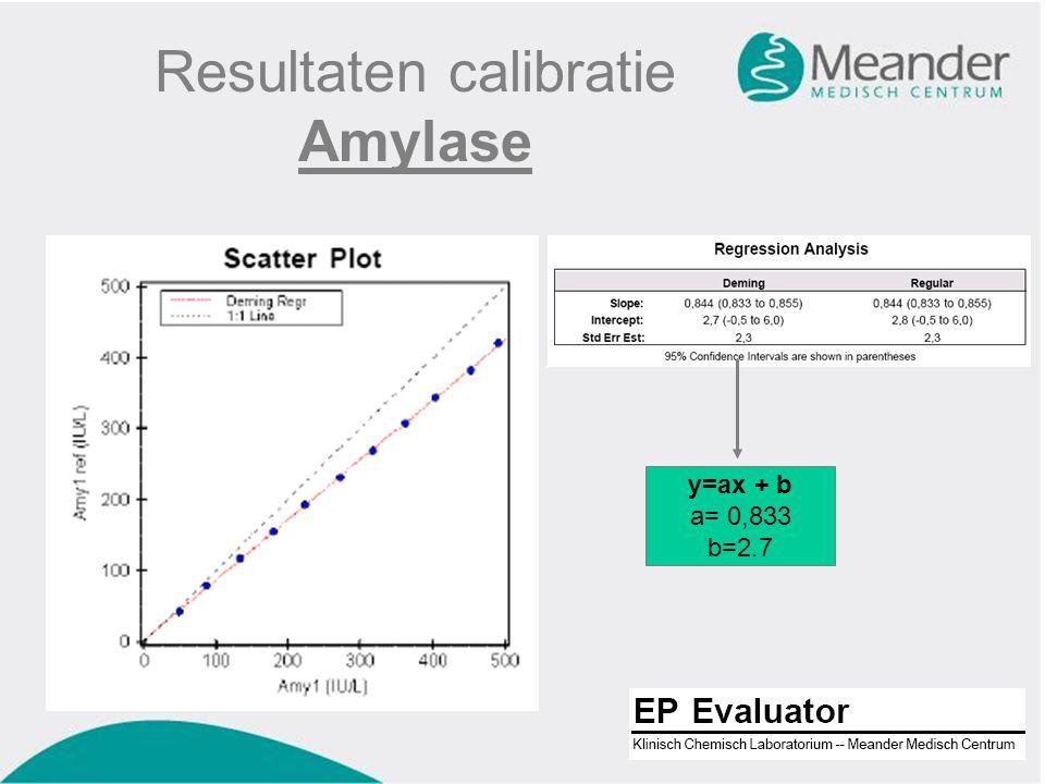 Resultaten calibratie Amylase y=ax + b a= 0,833 b=2.7