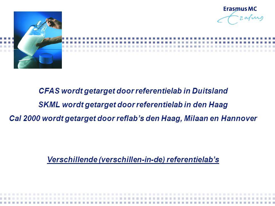 CFAS wordt getarget door referentielab in Duitsland SKML wordt getarget door referentielab in den Haag Cal 2000 wordt getarget door reflab's den Haag,