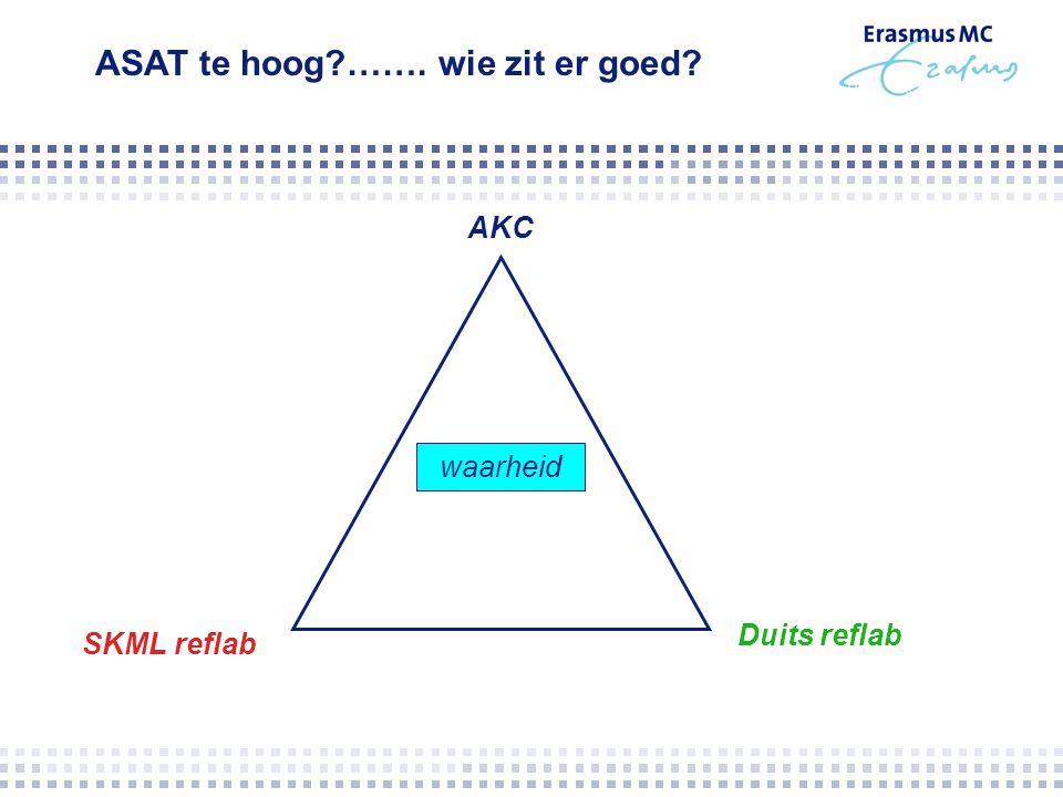 SKML reflab AKC Duits reflab waarheid ASAT te hoog?……. wie zit er goed?
