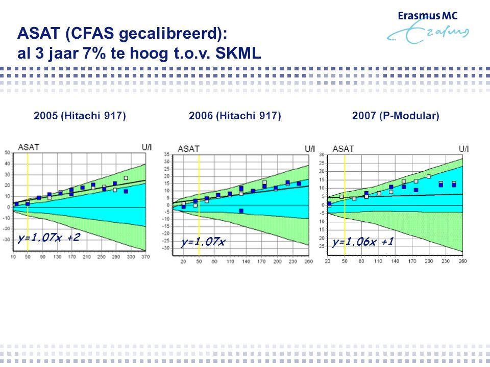 ASAT (CFAS gecalibreerd): al 3 jaar 7% te hoog t.o.v. SKML 2005 (Hitachi 917)2006 (Hitachi 917)2007 (P-Modular) y=1.06x +1y=1.07x y=1.07x +2