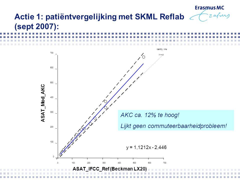 Actie 1: patiëntvergelijking met SKML Reflab (sept 2007): ASAT_IFCC_Ref (Beckman LX20) Identity line Y = X y = 1,1212x - 2,446 0 100 200 300 400 500 6