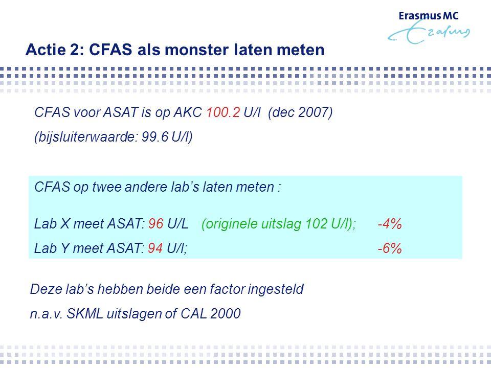 CFAS voor ASAT is op AKC 100.2 U/l (dec 2007) (bijsluiterwaarde: 99.6 U/l) Actie 2: CFAS als monster laten meten CFAS op twee andere lab's laten meten