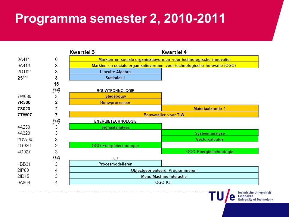 Programma semester 2, 2010-2011 Kwartiel 3Kwartiel 4 0A4116 Markten en sociale organisatievormen voor technologische innovatie 0A4133 Markten en socia