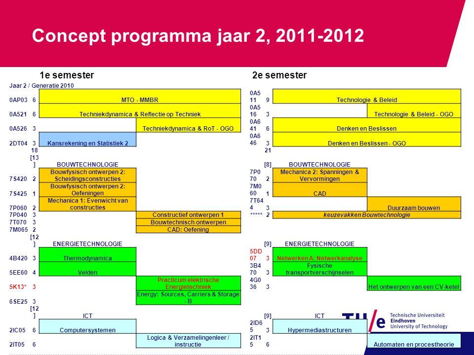 Concept programma jaar 2, 2011-2012 1e semester2e semester Jaar 2 / Generatie 2010 0AP036MTO - MMBR 0A5 119Technologie & Beleid 0A5216Techniekdynamica