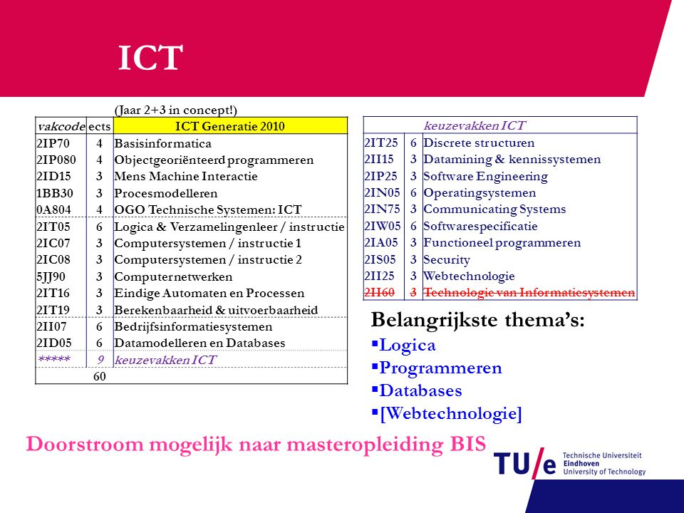(Jaar 2+3 in concept!) vakcodeectsICT Generatie 2010 2IP704Basisinformatica 2IP0804Objectgeoriënteerd programmeren 2ID153Mens Machine Interactie 1BB303Procesmodelleren 0A8044OGO Technische Systemen: ICT 2IT056Logica & Verzamelingenleer / instructie 2IC073Computersystemen / instructie 1 2IC083Computersystemen / instructie 2 5JJ903Computernetwerken 2IT163Eindige Automaten en Processen 2IT193Berekenbaarheid & uitvoerbaarheid 2II076Bedrijfsinformatiesystemen 2ID056Datamodelleren en Databases *****9keuzevakken ICT 60 keuzevakken ICT 2IT256Discrete structuren 2II153Datamining & kennissystemen 2IP253Software Engineering 2IN056Operatingsystemen 2IN753Communicating Systems 2IW056Softwarespecificatie 2IA053Functioneel programmeren 2IS053Security 2II253Webtechnologie 2II603Technologie van Informatiesystemen ICT Belangrijkste thema's:  Logica  Programmeren  Databases  [Webtechnologie] Doorstroom mogelijk naar masteropleiding BIS