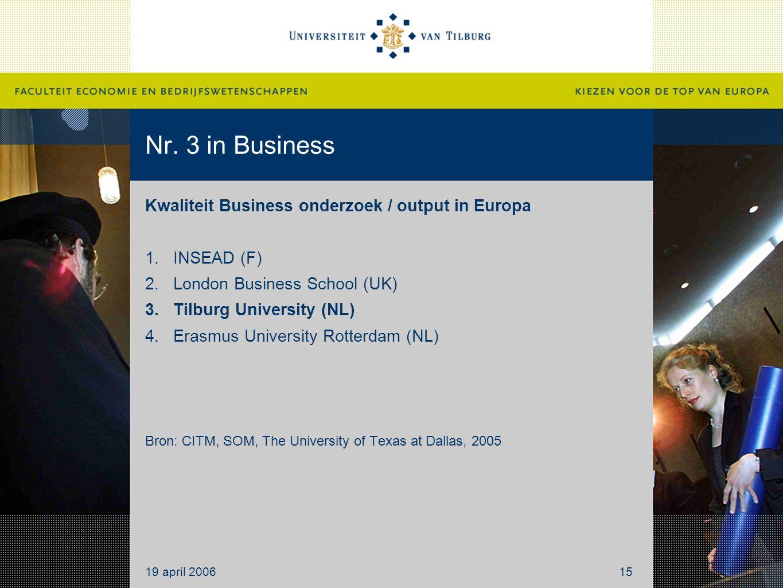 Nr. 3 in Business Kwaliteit Business onderzoek / output in Europa 1.INSEAD (F) 2.London Business School (UK) 3.Tilburg University (NL) 4.Erasmus Unive