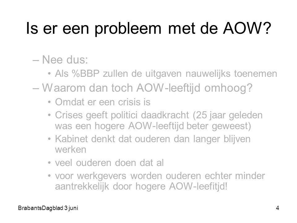 BrabantsDagblad 3 juni4 Is er een probleem met de AOW? –Nee dus: Als %BBP zullen de uitgaven nauwelijks toenemen –Waarom dan toch AOW-leeftijd omhoog?